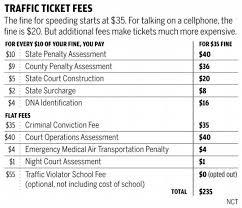 Speeding Ticket Cost 2012